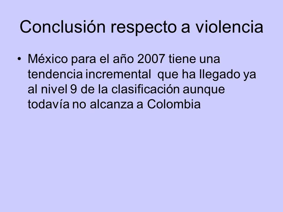 Conclusión respecto a violencia México para el año 2007 tiene una tendencia incremental que ha llegado ya al nivel 9 de la clasificación aunque todavía no alcanza a Colombia