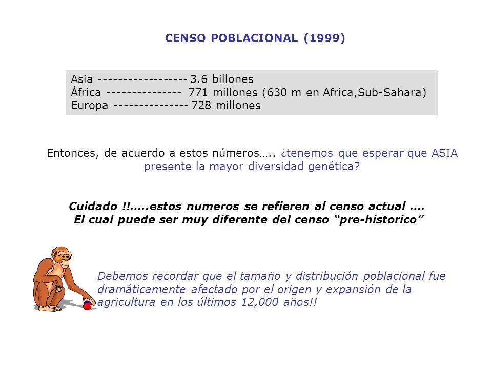 CENSO POBLACIONAL (1999) Asia ------------------ 3.6 billones África --------------- 771 millones (630 m en Africa,Sub-Sahara) Europa ---------------