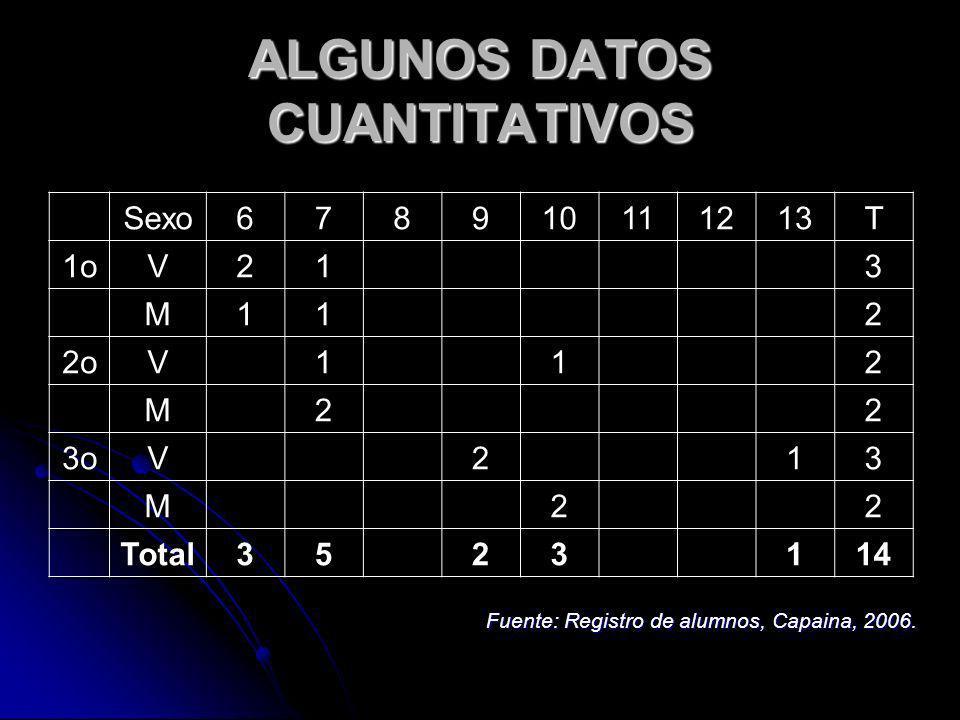 ALGUNOS DATOS CUANTITATIVOS Sexo678910111213T 1oV213 M112 2oV112 M22 3oV213 M22 Total3523114 Fuente: Registro de alumnos, Capaina, 2006.