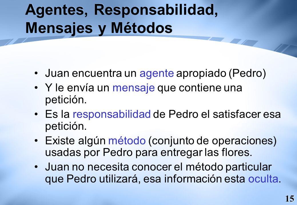 15 Agentes, Responsabilidad, Mensajes y Métodos Juan encuentra un agente apropiado (Pedro) Y le envía un mensaje que contiene una petición. Es la resp