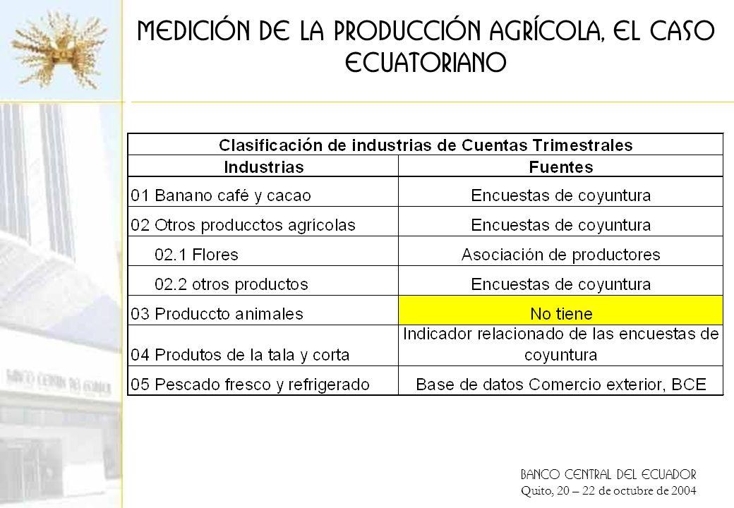 BANCO CENTRAL DEL ECUADOR Quito, 20 – 22 de octubre de 2004 Medición de la producción agrícola, el caso ECUATORIANO Hipótesis en la estimación de la producción: 1.Las exportaciones explican la producción de los productos banano, café y cacao, y flores 2.Los otros indicadores explican la producción de las industrias 3.Se procede al alizamiento (interpolación trimestral) de la cuenta anual cuando no se dispone de indicadores del producto o de la industria, mediante el método DENTON 4.Se convinan indicadores de menor represenatividad para obtener indicadores agregados ponderados: producción y de precio 1.Indicador de volumen de otras producciones agrícolas 2.Indicador de volumen de la silvicultura 3.Indicadores de precio de otras producciones agrícolas 5.Los indicadores de valor reultan de relacionar las cuentas trimestrales en volumen por indicadores de precio
