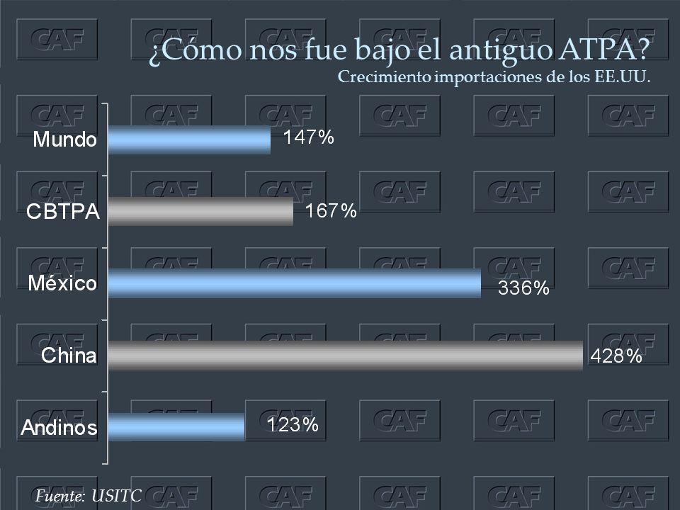 ¿Cómo nos fue bajo el antiguo ATPA Crecimiento importaciones de los EE.UU. Fuente: USITC