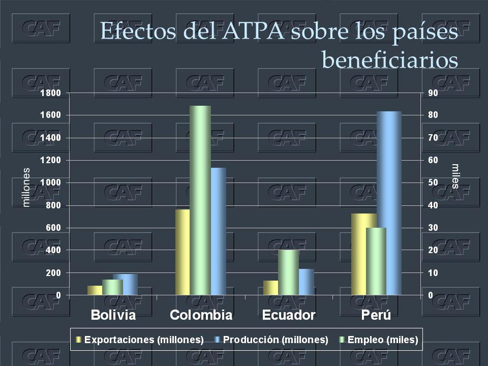 Efectos del ATPA sobre los países beneficiarios millones miles
