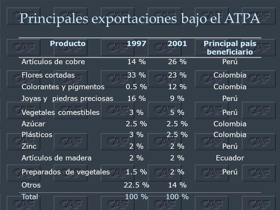 Principales exportaciones bajo el ATPA Producto19972001Principal país beneficiario Artículos de cobre14 %26 %Perú Flores cortadas33 %23 %Colombia Colorantes y pigmentos0.5 %12 %Colombia Joyas y piedras preciosas16 %9 %Perú Vegetales comestibles3 %5 %Perú Azúcar2.5 % Colombia Plásticos3 %2.5 %Colombia Zinc2 % Perú Artículos de madera2 % Ecuador Preparados de vegetales1.5 %2 %Perú Otros22.5 %14 % Total100 %