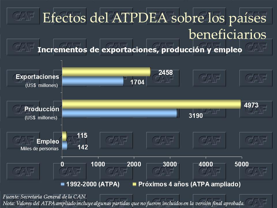 Efectos del ATPDEA sobre los países beneficiarios (US$ millones) Miles de personas Incrementos de exportaciones, producción y empleo Fuente: Secretaría General de la CAN.