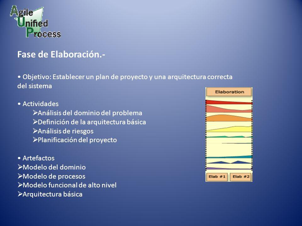 Fase de Elaboración.- Objetivo: Establecer un plan de proyecto y una arquitectura correcta del sistema Actividades Análisis del dominio del problema D