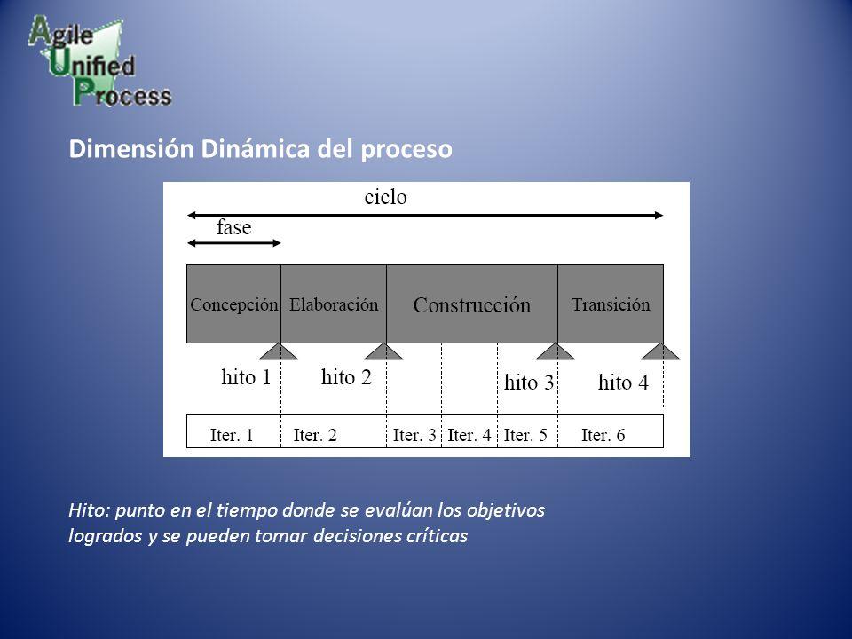 Dimensión Dinámica del proceso Hito: punto en el tiempo donde se evalúan los objetivos logrados y se pueden tomar decisiones críticas