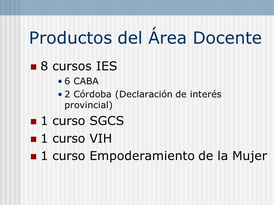 Productos del Área Docente 8 cursos IES 6 CABA 2 Córdoba (Declaración de interés provincial) 1 curso SGCS 1 curso VIH 1 curso Empoderamiento de la Muj