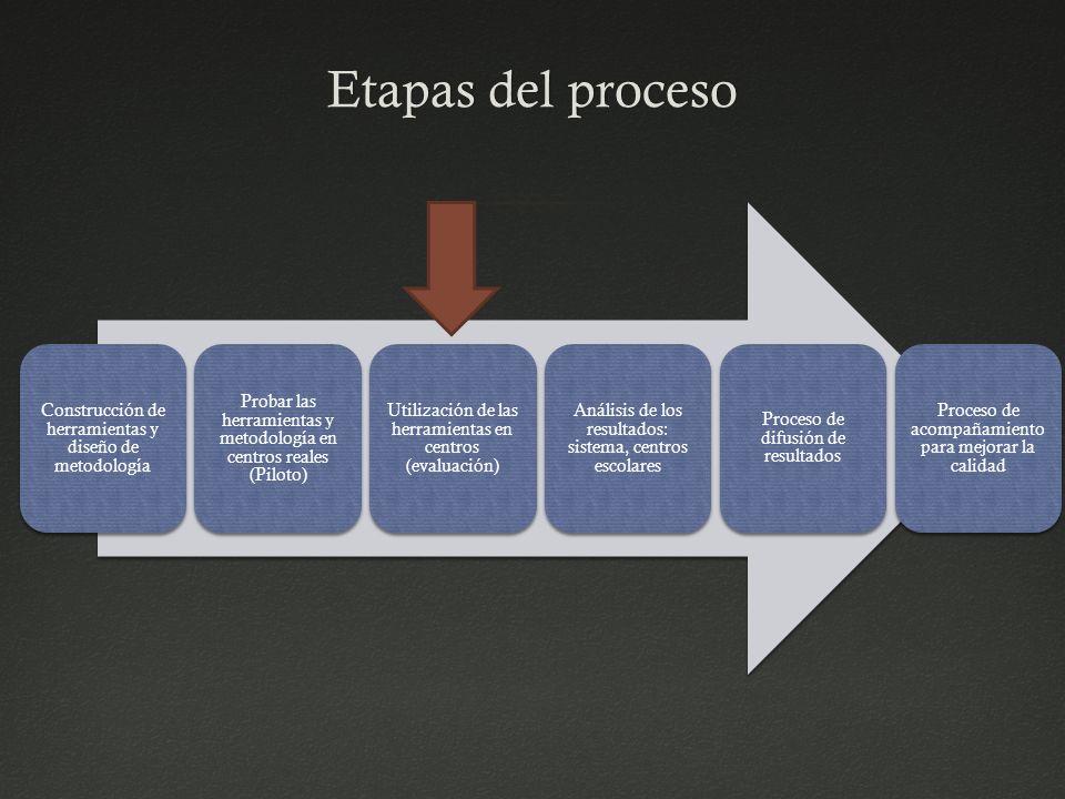 Etapas del procesoEtapas del proceso Construcción de herramientas y diseño de metodología Probar las herramientas y metodología en centros reales (Pil