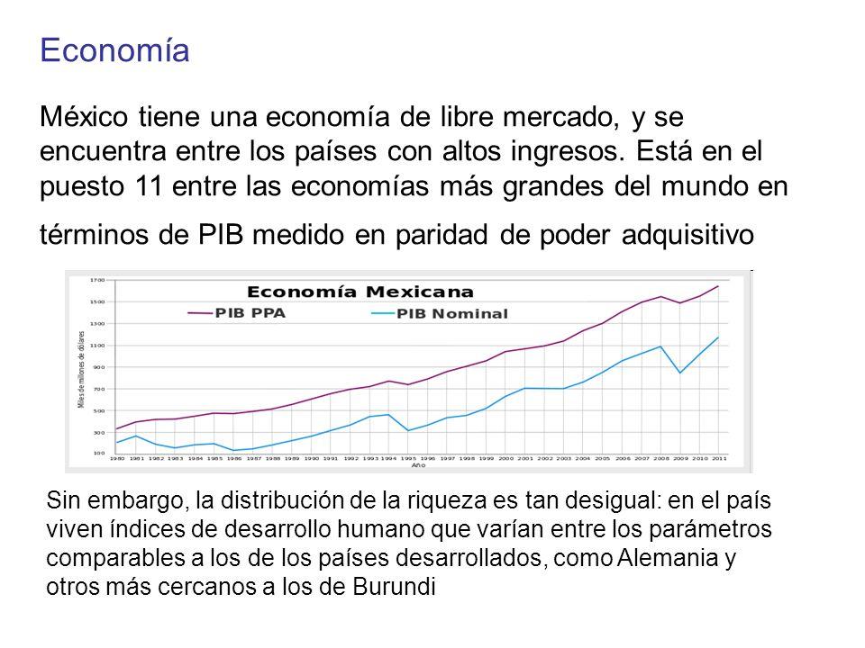 Economía México tiene una economía de libre mercado, y se encuentra entre los países con altos ingresos. Está en el puesto 11 entre las economías más