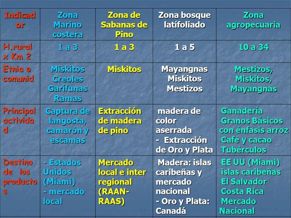 Indicad or Zona Marino costera Zona de Sabanas de Pino Zona bosque latífoliado Zona agropecuaria H.rural x Km 2 1 a 3 1 a 5 10 a 34 Etnia o comunid Mi