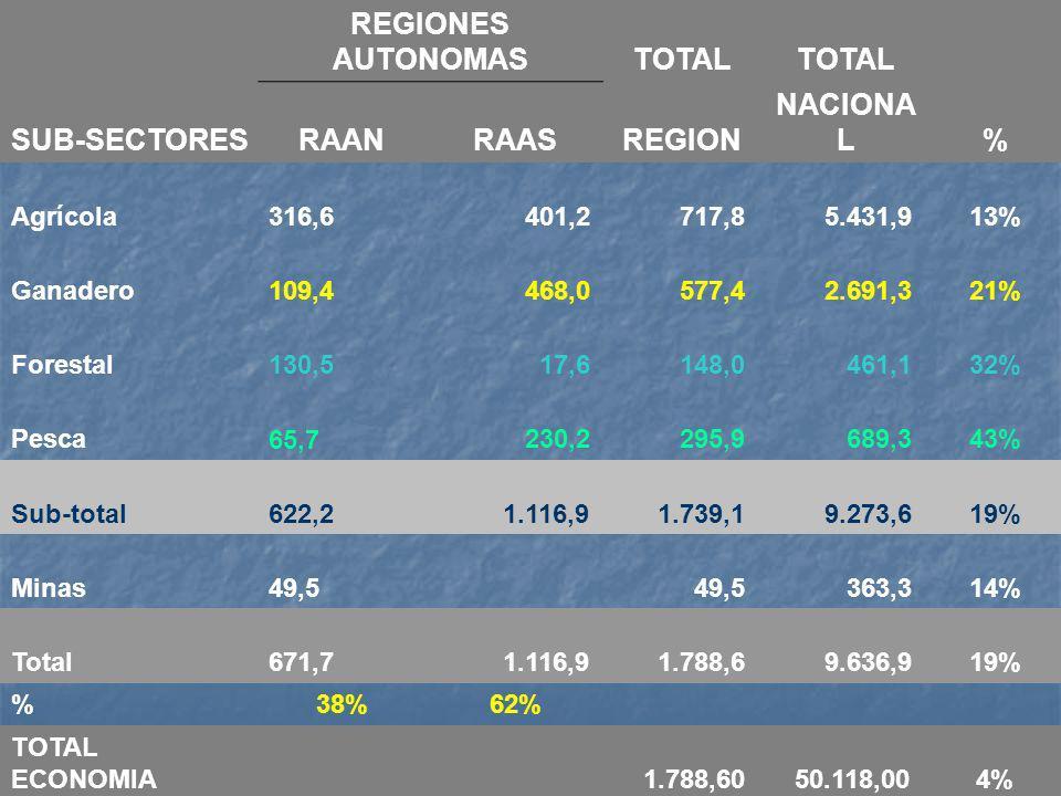REGIONES AUTONOMASTOTAL SUB-SECTORESRAANRAASREGION NACIONA L% Agrícola 316,6 401,2 717,8 5.431,913% Ganadero 109,4 468,0 577,4 2.691,321% Forestal 130