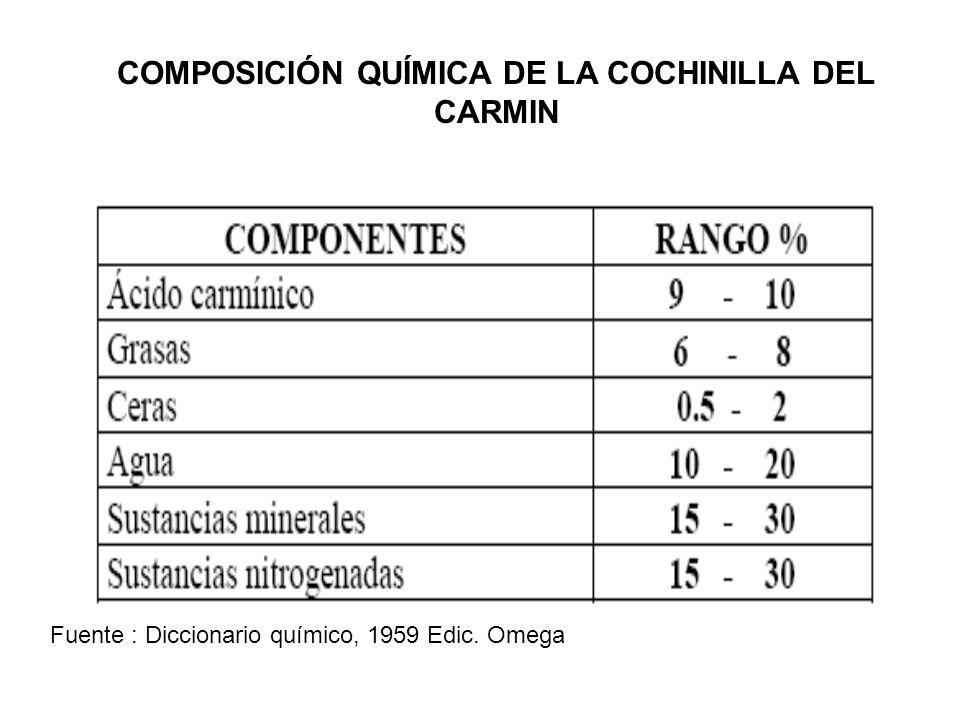COMPOSICIÓN QUÍMICA DE LA COCHINILLA DEL CARMIN Fuente : Diccionario químico, 1959 Edic. Omega