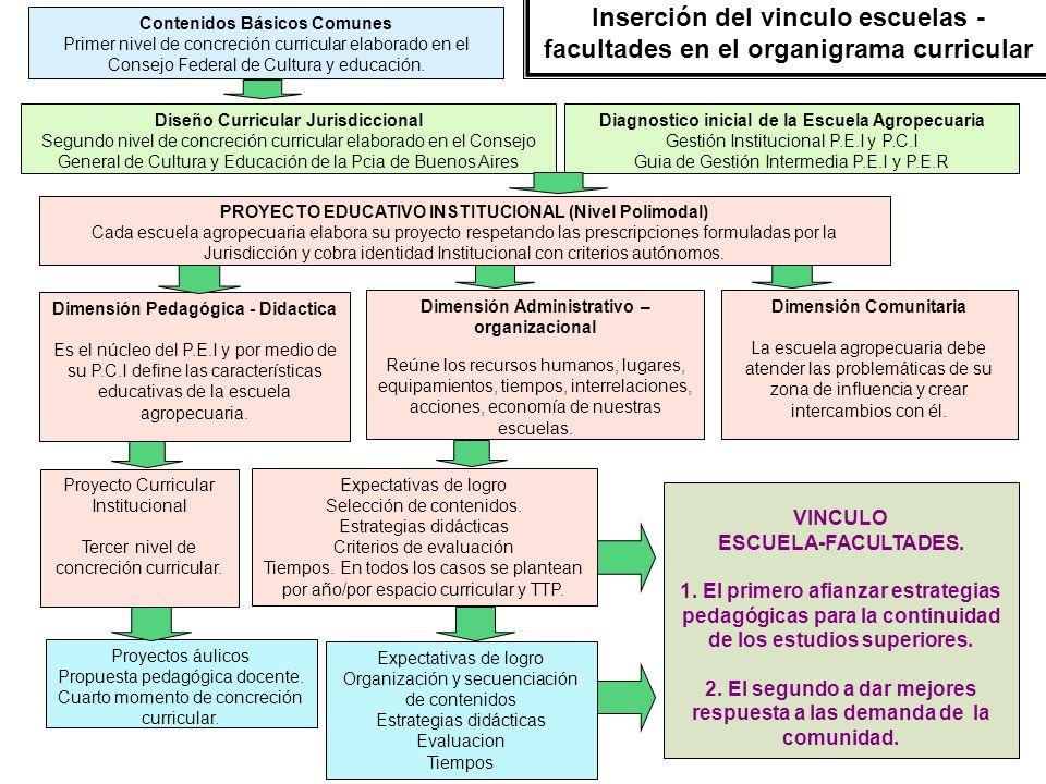 Diagnostico inicial de la Escuela Agropecuaria Gestión Institucional P.E.I y P.C.I Guia de Gestión Intermedia P.E.I y P.E.R Dimensión Comunitaria La e
