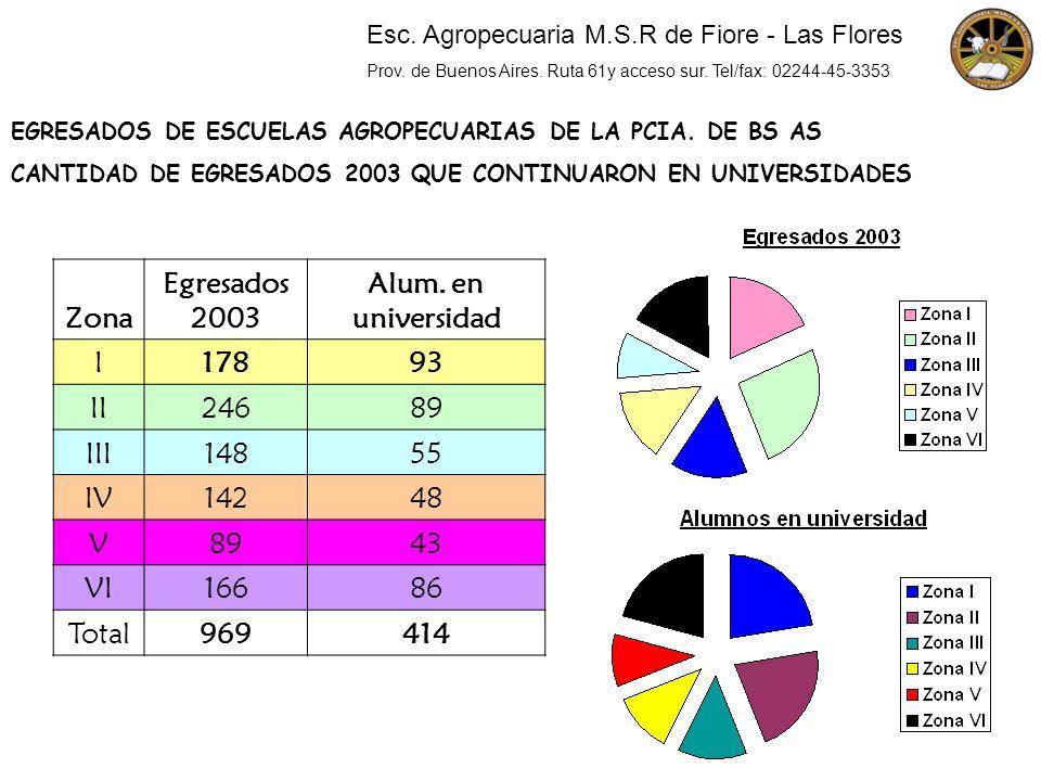 EGRESADOS DE ESCUELAS AGROPECUARIAS DE LA PCIA. DE BS AS CANTIDAD DE EGRESADOS 2003 QUE CONTINUARON EN UNIVERSIDADES Zona Egresados 2003 Alum. en univ