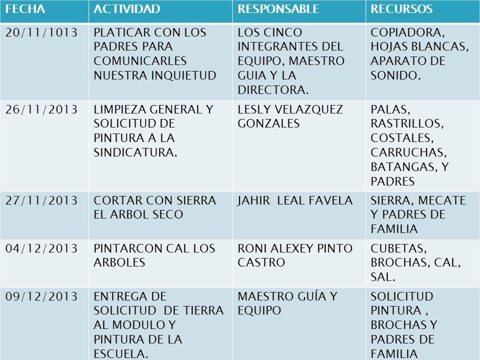 FECHAACTIVIDADRESPONSABLERECURSOS 20/11/1013PLATICAR CON LOS PADRES PARA COMUNICARLES NUESTRA INQUIETUD LOS CINCO INTEGRANTES DEL EQUIPO, MAESTRO GUIA Y LA DIRECTORA.