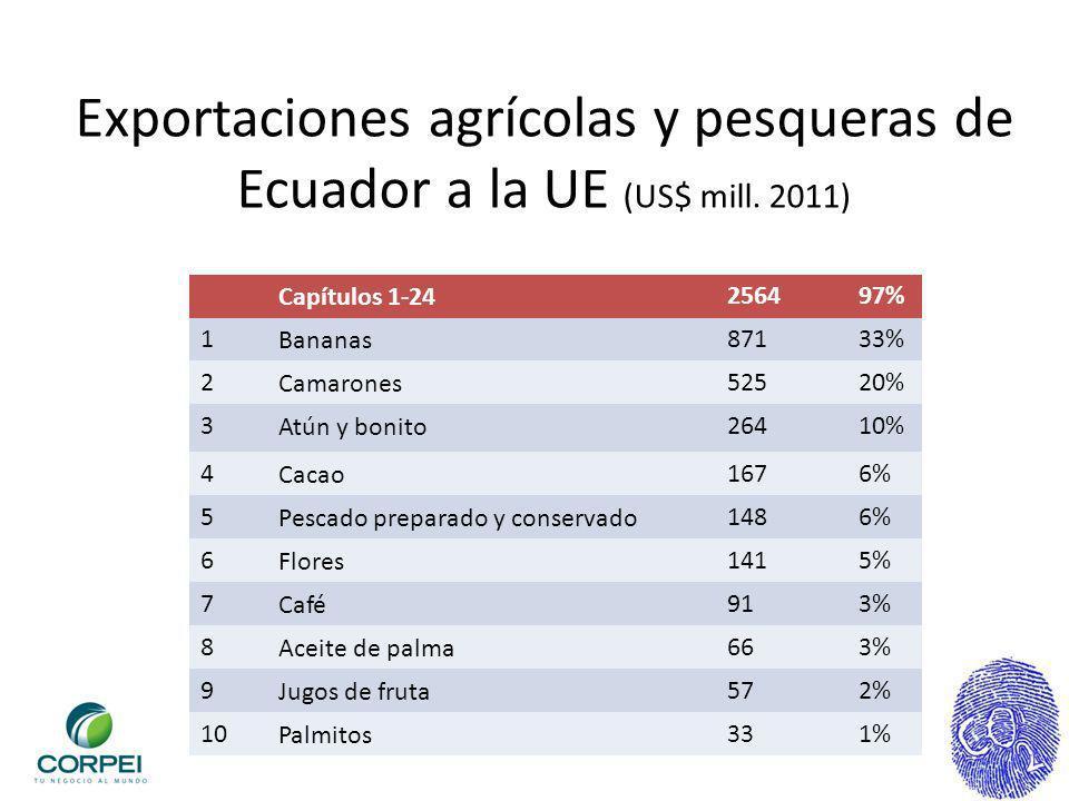 Exportaciones agrícolas y pesqueras de Ecuador a la UE (US$ mill. 2011) Capítulos 1-24256497% 1Bananas87133% 2Camarones52520% 3Atún y bonito26410% 4Ca