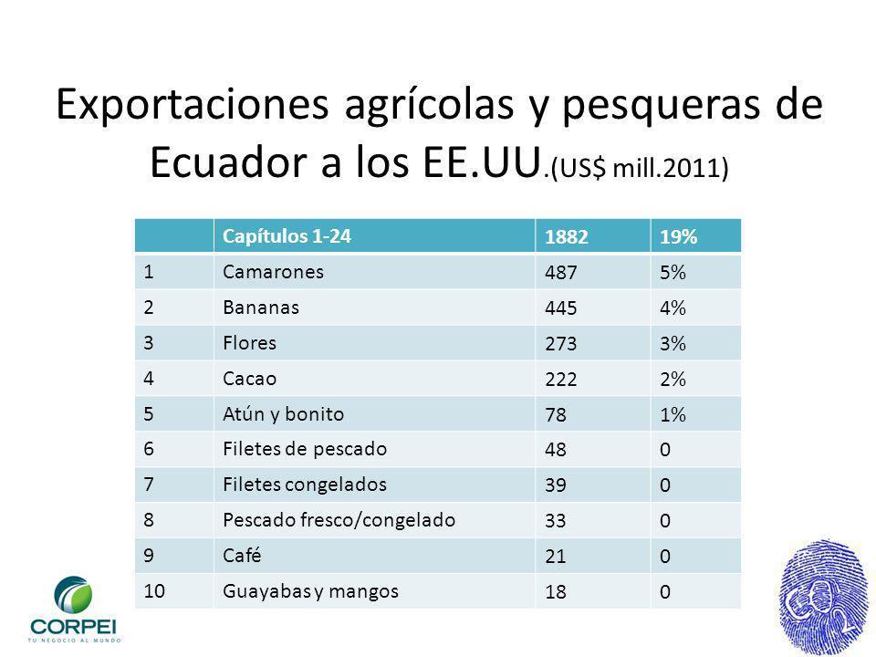 Exportaciones agrícolas y pesqueras de Ecuador a los EE.UU.(US$ mill.2011) Capítulos 1-24188219% 1Camarones4875% 2Bananas4454% 3Flores2733% 4Cacao2222