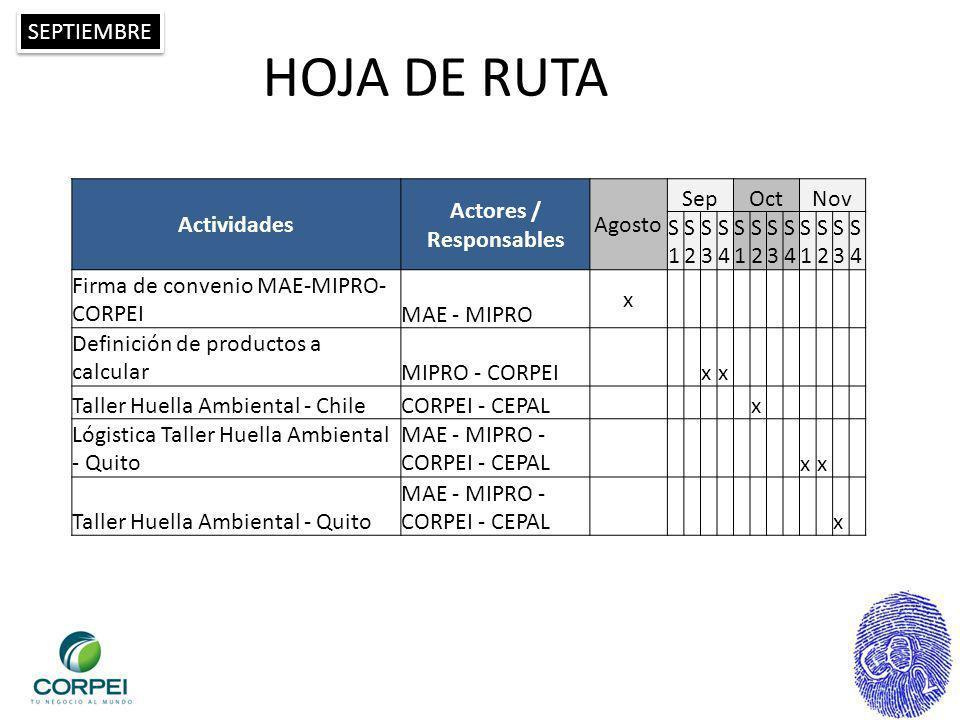 HOJA DE RUTA Actividades Actores / Responsables Agosto SepOctNov S1S1 S2S2 S3S3 S4S4 S1S1 S2S2 S3S3 S4S4 S1S1 S2S2 S3S3 S4S4 Firma de convenio MAE-MIP