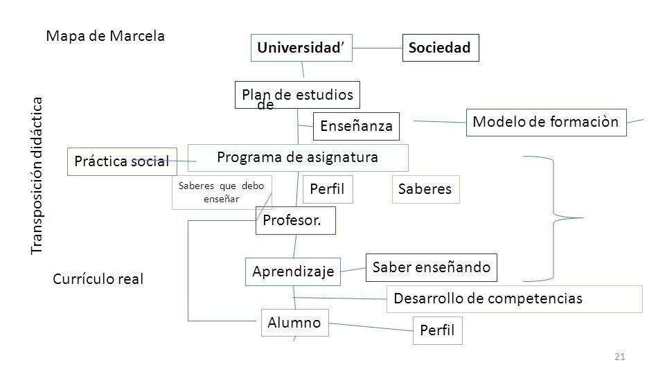SociedadUniversidad Plan de estudios Programa de asignatura Profesor. Alumno Enseñanza Perfil Saber enseñando Saberes que debo enseñar Aprendizaje Prá