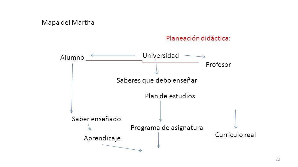 Mapa del Martha Alumno Planeación didáctica: Profesor Saberes que debo enseñar Plan de estudios Saber enseñado Programa de asignatura Currículo real A