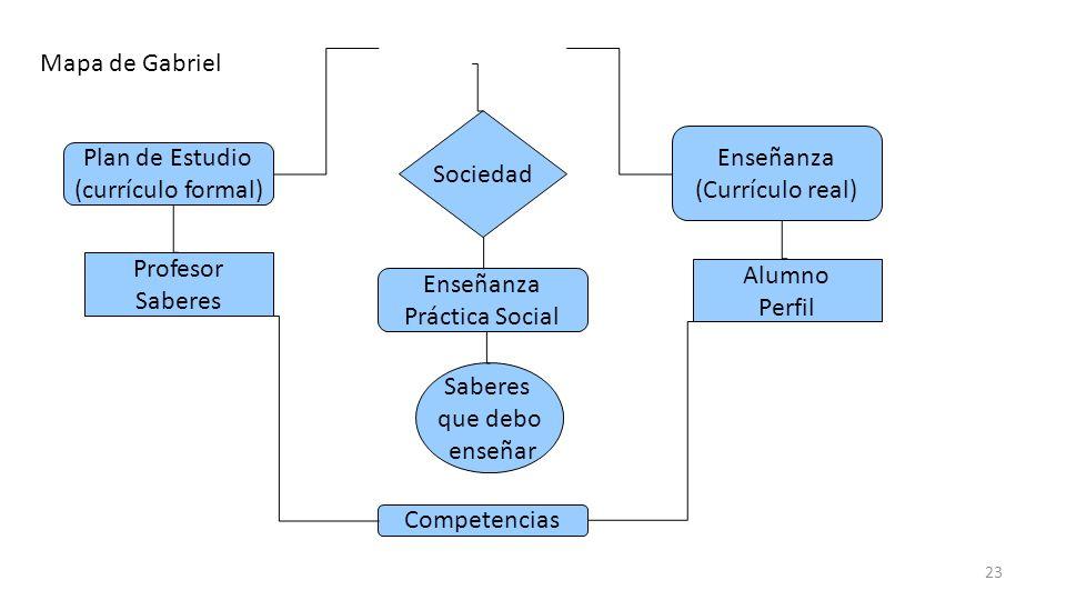 Competencias Plan de Estudio (currículo formal) Enseñanza (Currículo real) Sociedad Profesor Saberes Alumno Perfil Enseñanza Práctica Social Saberes q