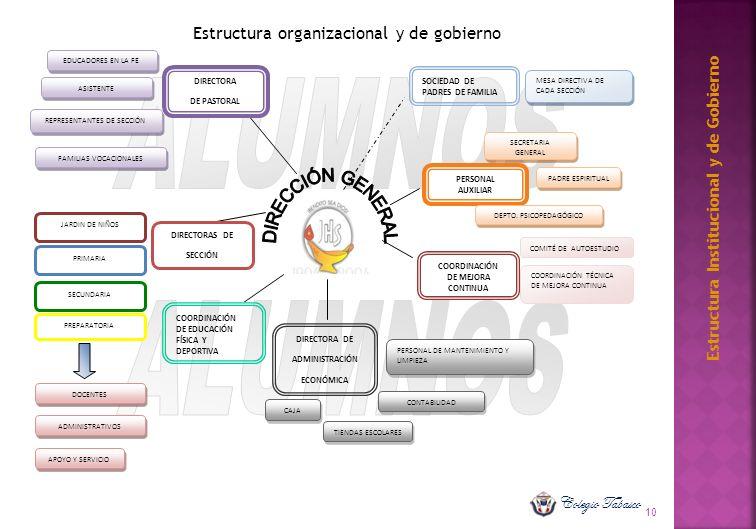 Estructura Institucional y de Gobierno CAJA TIENDAS ESCOLARES APOYO Y SERVICIO DOCENTES ADMINISTRATIVOS COORDINACIÓN DE MEJORA CONTINUA CONTABILIDAD C