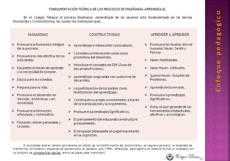 16 FUNDAMENTACIÓN TEÓRICA DE LOS PROCESOS DE ENSEÑANZA-APRENDIZAJE. En el Colegio Tabasco el proceso Enseñanza –Aprendizaje de los alumnos está fundam