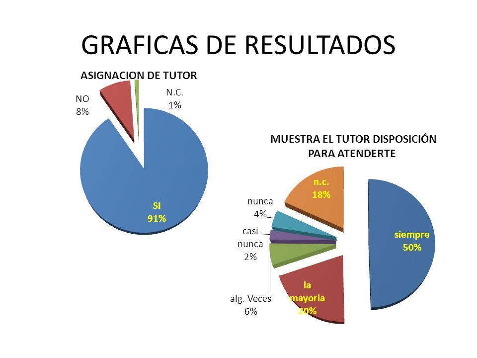 GRAFICAS DE RESULTADOS