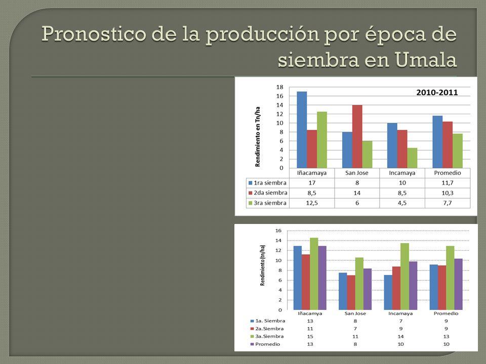 Producción en Umala según época de siembra Gestión 2011-2012