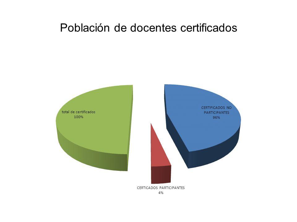 Población de docentes certificados