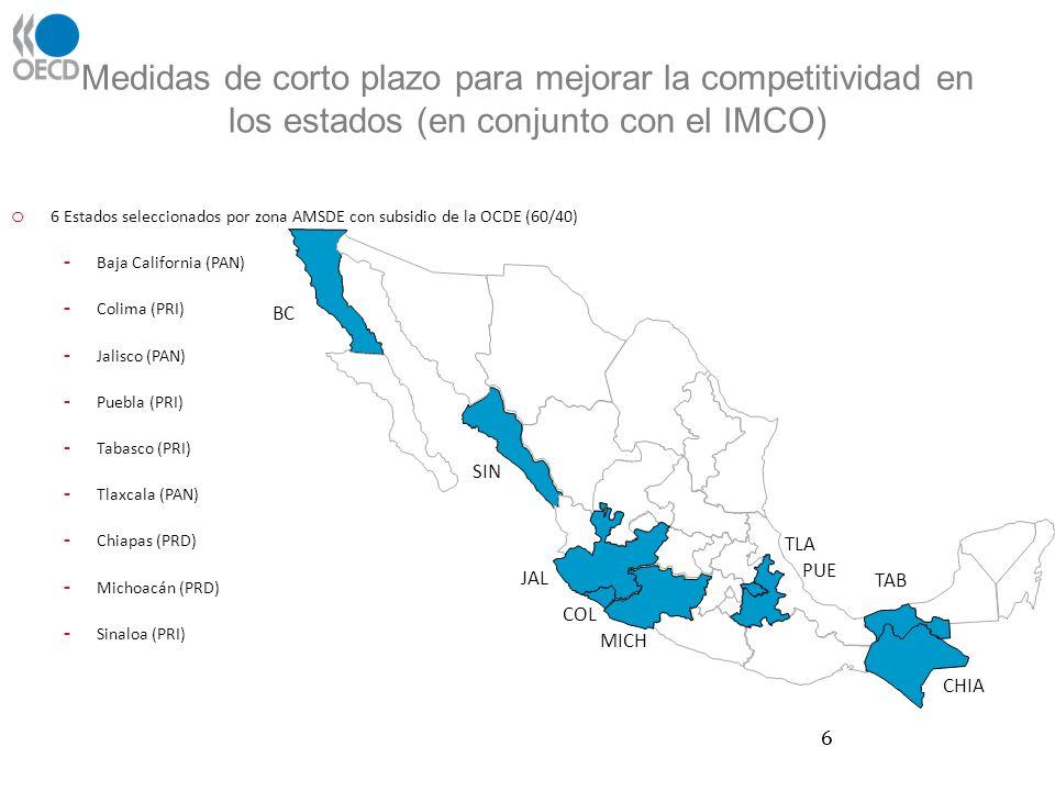 Medidas de corto plazo para mejorar la competitividad en los estados (en conjunto con el IMCO) 6 o 6 Estados seleccionados por zona AMSDE con subsidio de la OCDE (60/40) - Baja California (PAN) - Colima (PRI) - Jalisco (PAN) - Puebla (PRI) - Tabasco (PRI) - Tlaxcala (PAN) - Chiapas (PRD) - Michoacán (PRD) - Sinaloa (PRI) BC SIN JAL COL MICH TLA PUE TAB CHIA