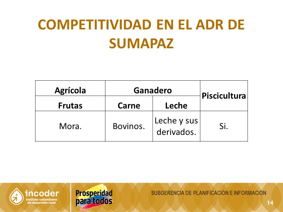14 COMPETITIVIDAD EN EL ADR DE SUMAPAZ SUBGERENCIA DE PLANIFICACIÓN E INFORMACIÓN AgrícolaGanadero Piscicultura FrutasCarneLeche Mora.Bovinos. Leche y