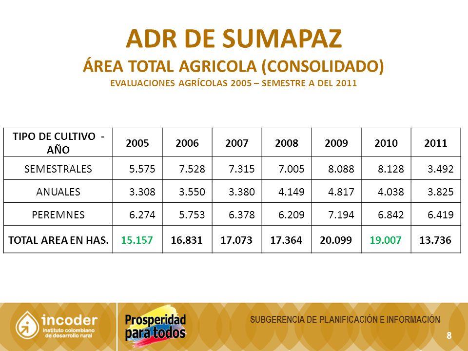 8 SUBGERENCIA DE PLANIFICACIÓN E INFORMACIÓN ADR DE SUMAPAZ ÁREA TOTAL AGRICOLA (CONSOLIDADO) EVALUACIONES AGRÍCOLAS 2005 – SEMESTRE A DEL 2011 TIPO D