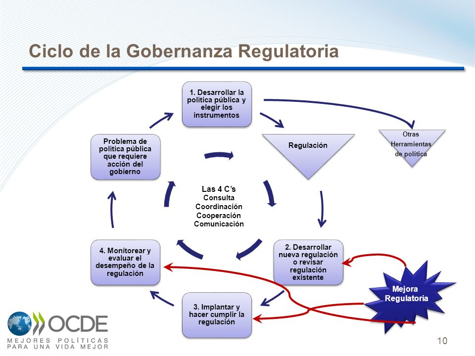 10 Ciclo de la Gobernanza Regulatoria 1.