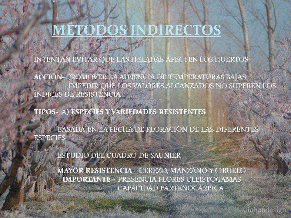 INTENTAN EVITAR QUE LAS HELADAS AFECTEN LOS HUERTOS ACCIÓN- PROMOVER LA AUSENCIA DE TEMPERATURAS BAJAS IMPEDIR QUE LOS VALORES ALCANZADOS NO SUPEREN LOS ÍNDICES DE RESISTENCIA TIPOS- A) ESPECIES Y VARIEDADES RESISTENTES BASADA EN LA FECHA DE FLORACIÓN DE LAS DIFERENTES ESPECIES ESTUDIO DEL CUADRO DE SAUNIER MAYOR RESISTENCIA-- CEREZO, MANZANO Y CIRUELO IMPORTANTE-- PRESENCIA FLORES CLEISTOGAMAS CAPACIDAD PARTENOCÁRPICA MÉTODOS INDIRECTOS