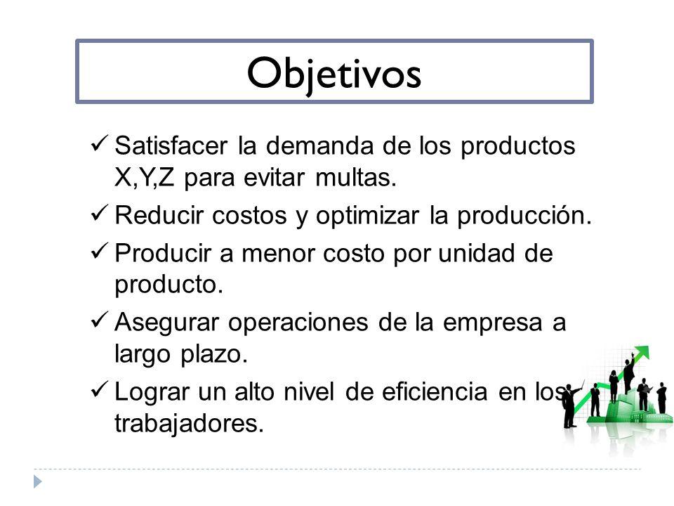 Objetivos Satisfacer la demanda de los productos X,Y,Z para evitar multas. Reducir costos y optimizar la producción. Producir a menor costo por unidad