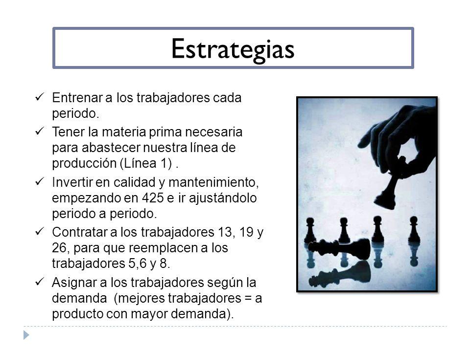 Estrategias Entrenar a los trabajadores cada periodo. Tener la materia prima necesaria para abastecer nuestra línea de producción (Línea 1). Invertir