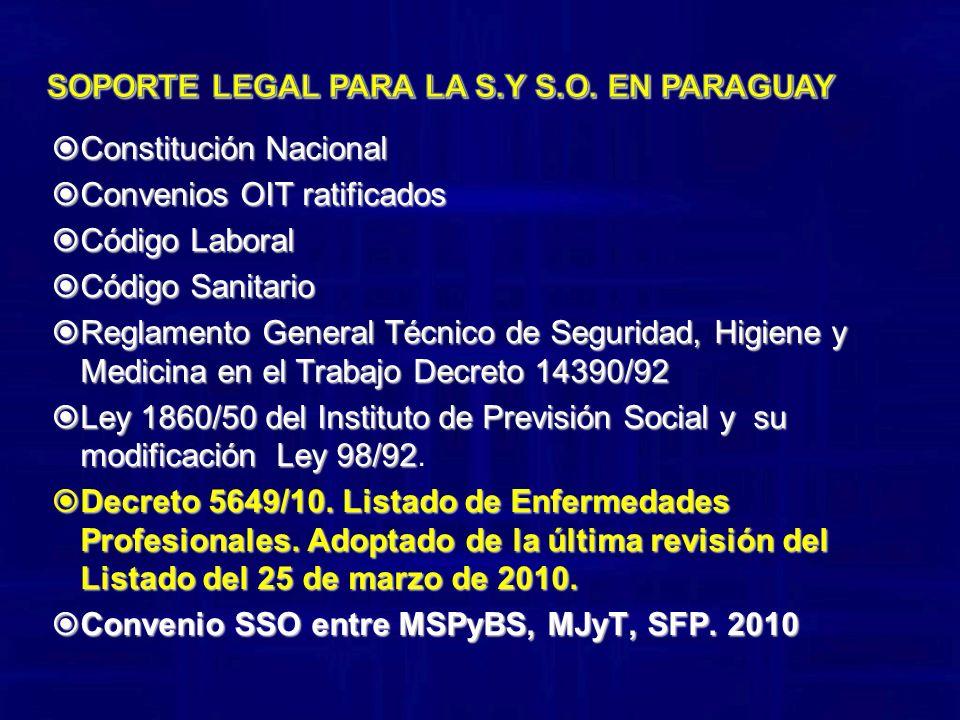Constitución Nacional Constitución Nacional Convenios OIT ratificados Convenios OIT ratificados Código Laboral Código Laboral Código Sanitario Código