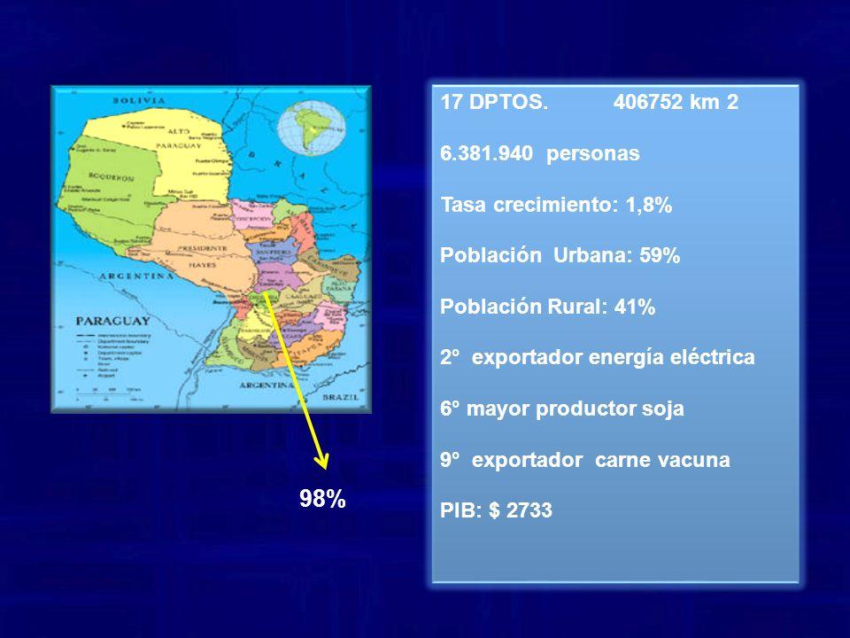 17 DPTOS. 406752 km 2 6.381.940 personas Tasa crecimiento: 1,8% Población Urbana: 59% Población Rural: 41% 2° exportador energía eléctrica 6° mayor pr