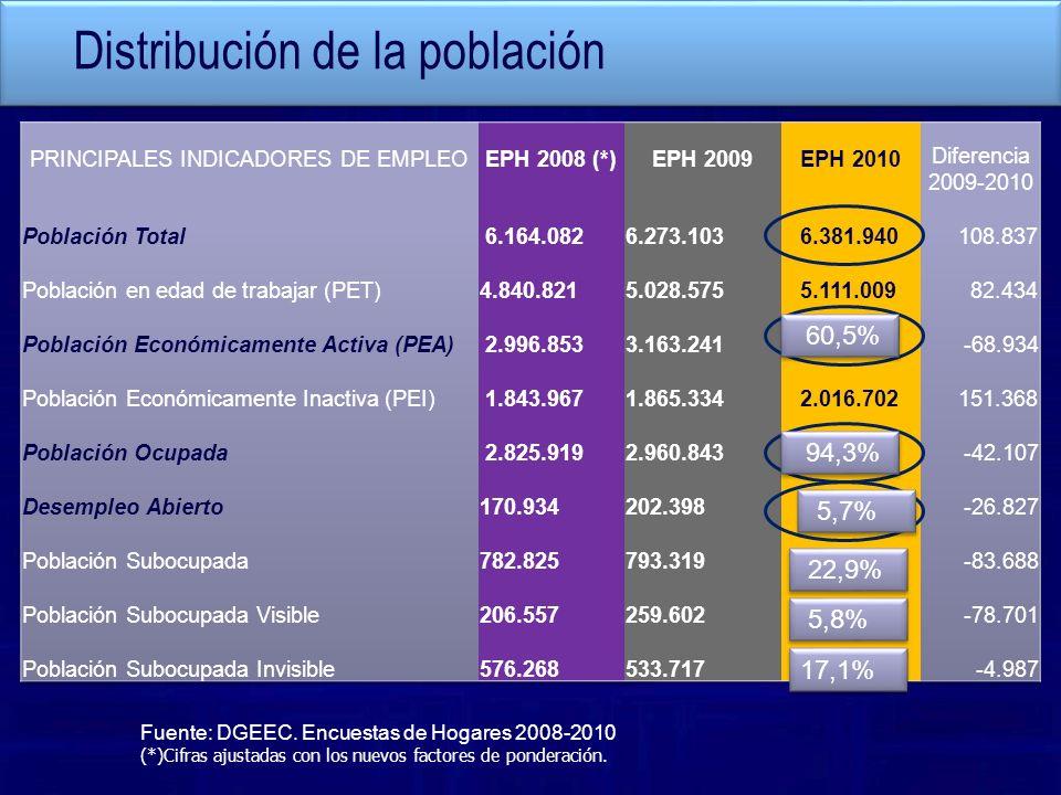 Distribución de la población Fuente: DGEEC. Encuestas de Hogares 2008-2010 (*)Cifras ajustadas con los nuevos factores de ponderación. 60,5% 94,3% 5,7
