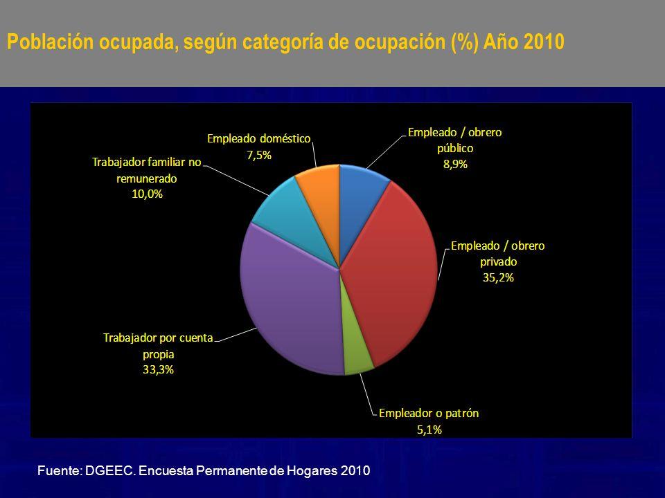 Fuente: DGEEC. Encuesta Permanente de Hogares 2010 Población ocupada, según categoría de ocupación (%) Año 2010