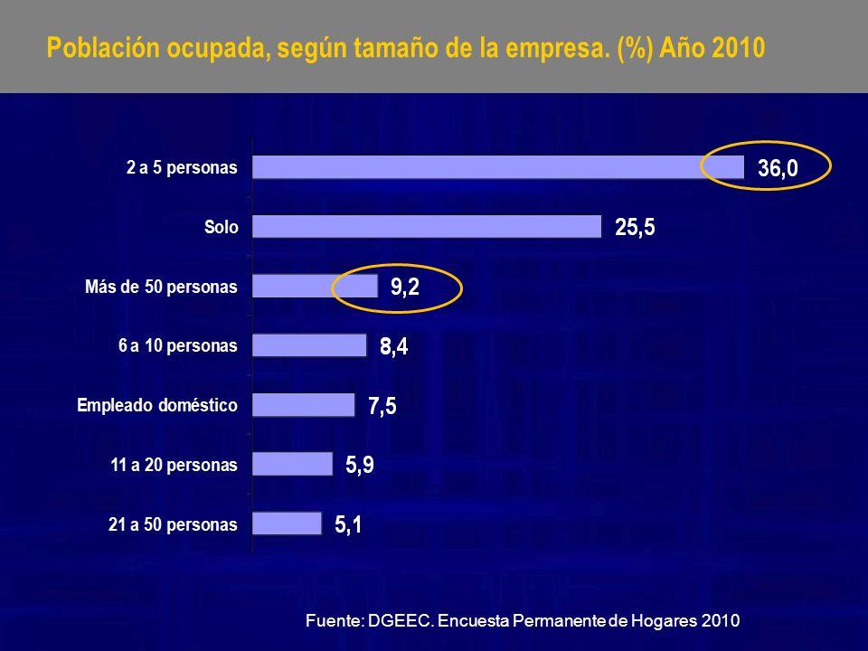 Población ocupada asalariada 1 que aporta a un sistema de jubilación.