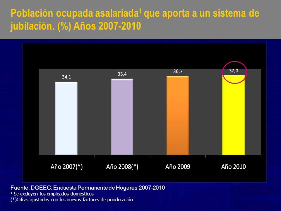 Población ocupada asalariada 1 que aporta a un sistema de jubilación. (%) Años 2007-2010 Fuente: DGEEC. Encuesta Permanente de Hogares 2007-2010 1 Se