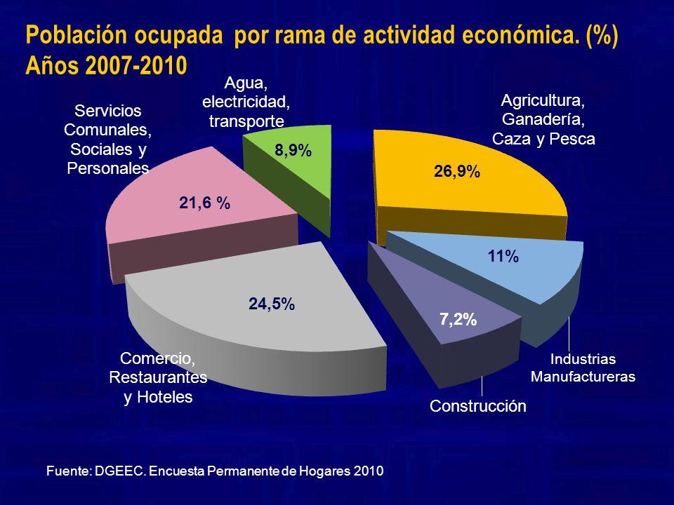 Población ocupada por rama de actividad económica. (%) Años 2007-2010 Fuente: DGEEC. Encuesta Permanente de Hogares 2010 26,9% 11% 7,2% 24,5% 21,6 % 8