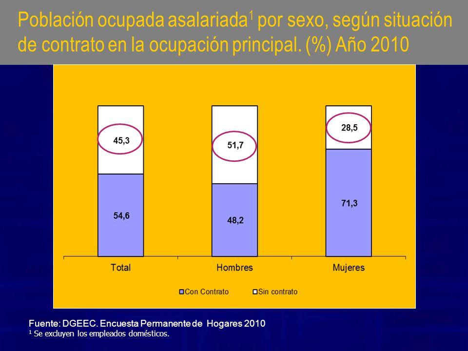 Población ocupada asalariada 1 por sexo, según situación de contrato en la ocupación principal. (%) Año 2010 Fuente: DGEEC. Encuesta Permanente de Hog