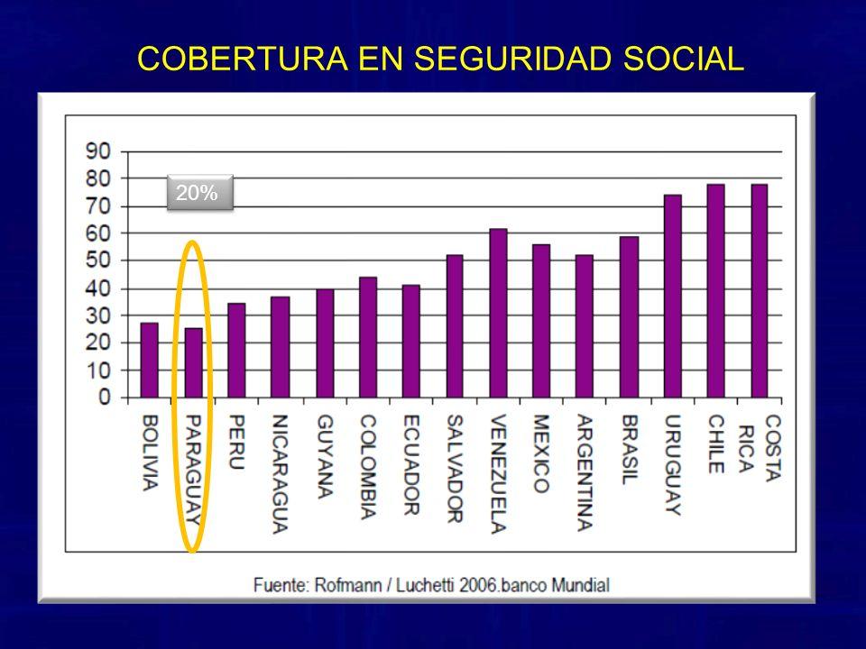 20% COBERTURA EN SEGURIDAD SOCIAL
