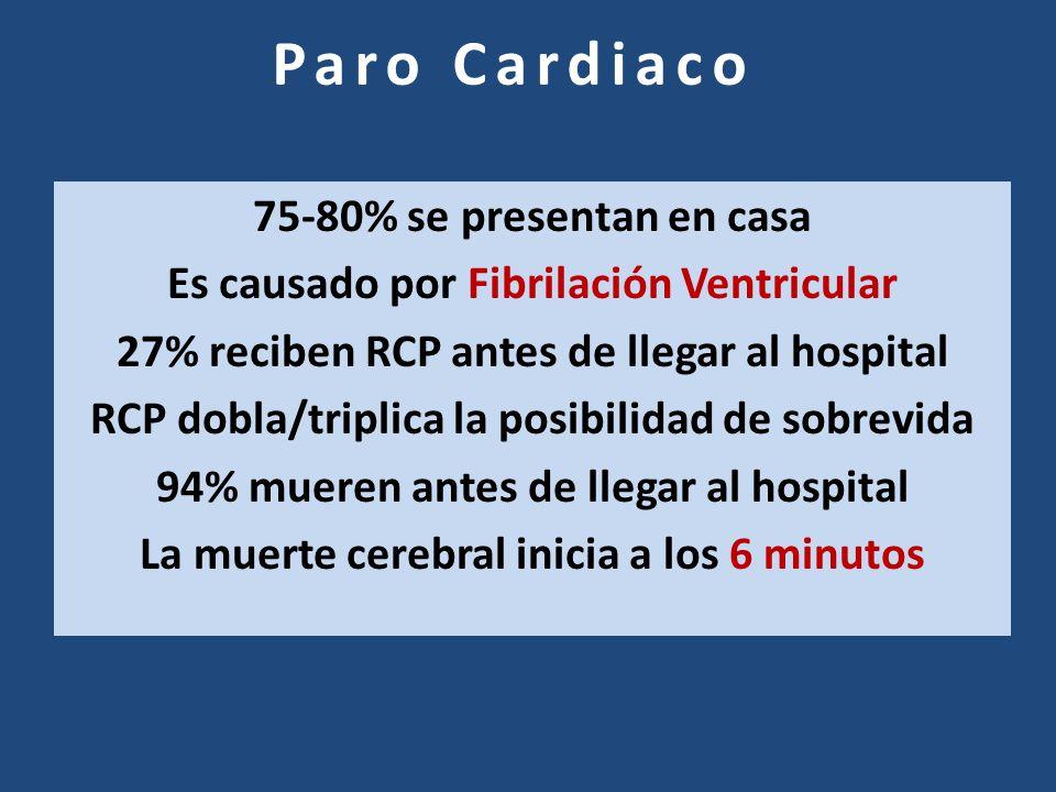 Paro Cardiaco 75-80% se presentan en casa Es causado por Fibrilación Ventricular 27% reciben RCP antes de llegar al hospital RCP dobla/triplica la pos
