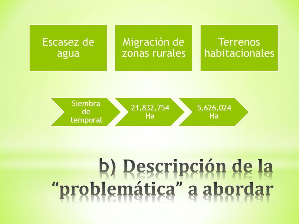 Escasez de agua Migración de zonas rurales Terrenos habitacionales Siembra de temporal 21,832,754 Ha 5,626,024 Ha