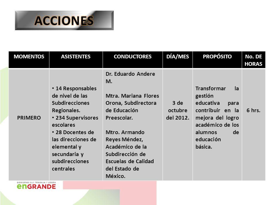 MOMENTOSASISTENTESCONDUCTORESDÍA/MESPROPÓSITONo. DE HORAS PRIMERO 14 Responsables de nivel de las Subdirecciones Regionales. 234 Supervisores escolare